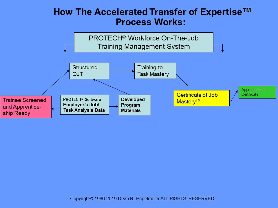 Accelerated Transfer of ExpertiseTM | Proactive Technologies, Inc.